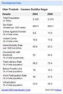 india_elections_development_data
