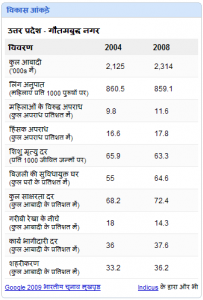 india_elections_development_data_hindi