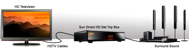 sun_direct_hd_setup