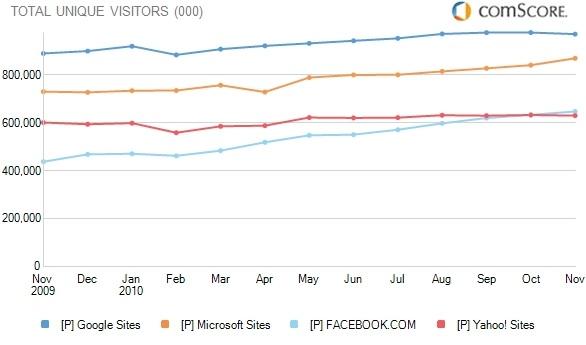 comScore Google vs Microsoft vs Facebook vs Yahoo