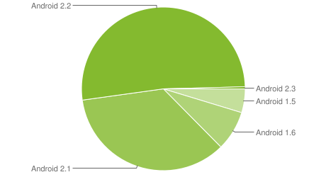 Android Usage Chart