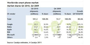 Android Sales Are Highest Now