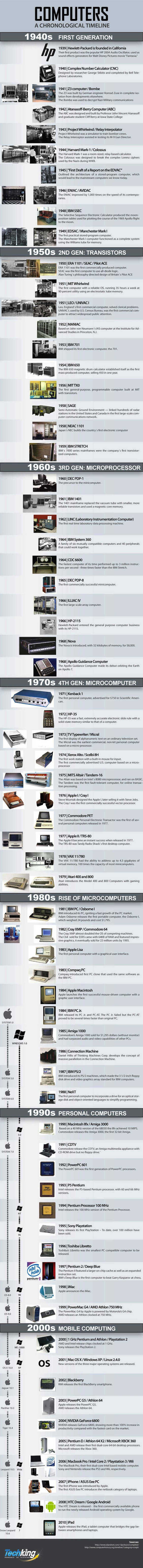 A History Of Computers From 1939 to 2010