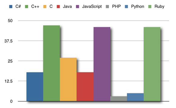 Which Programming Languages Make You Curse More?