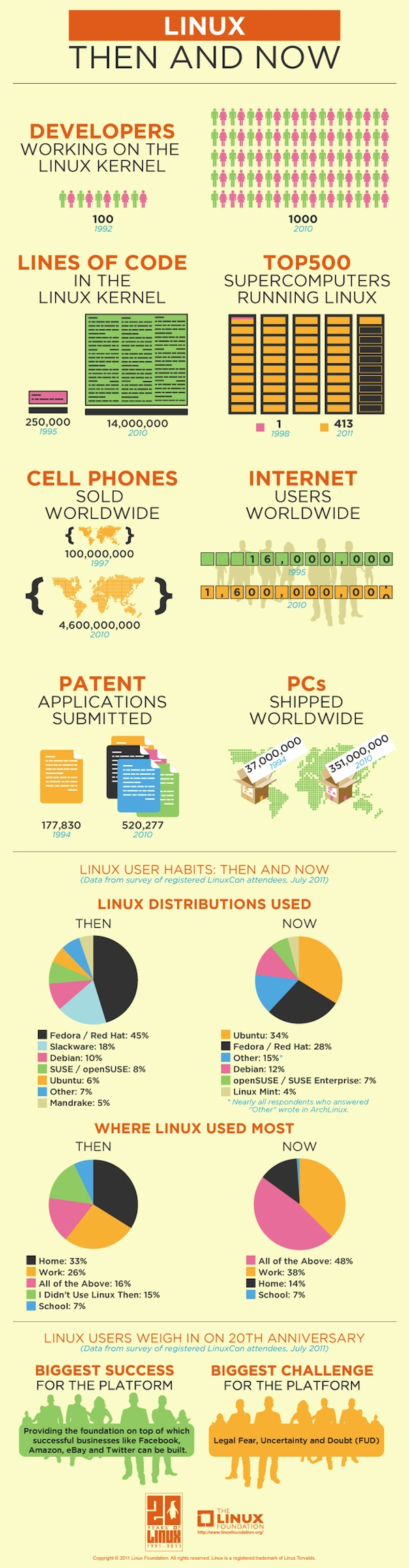 Linux - Then And Now Infographic